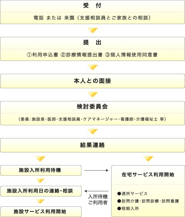 利用申込方法図